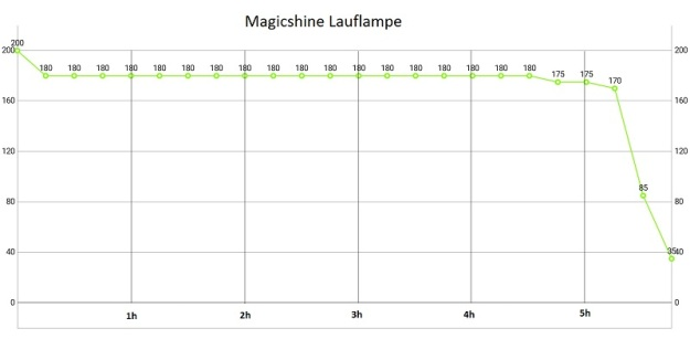 Magicshine Lauflampe Laufzeit 02